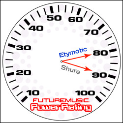 Futuremusic TestDrive Etymotic Shure PowerRatings