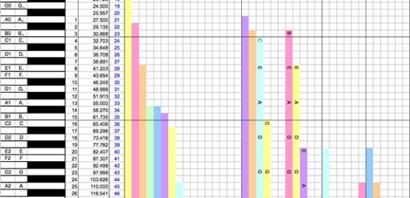Charles Balogh Releases Free Musical Pitch Relation Chart
